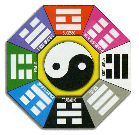 Cores Para Quarto Segundo Feng Shui ~ Admito que sou super f? de tudo relacionado ao Feng Shui, acredito e