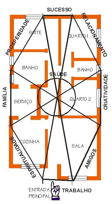 O que feng shui e como us lo em arquitetura e decora o for Como practicar feng shui