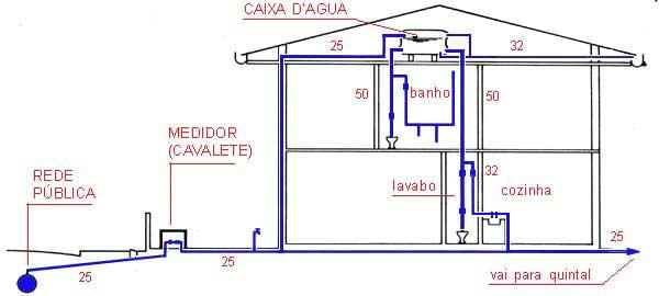 Esquema de distribuição de água em uma residência