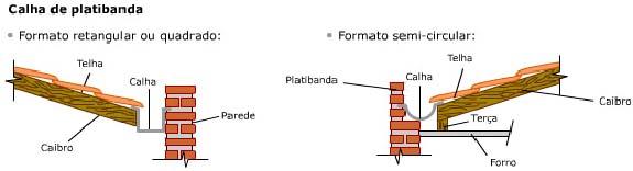Exemplos de calha de platibanda