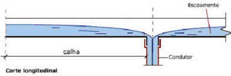Lâmina d'agua escoando para calha