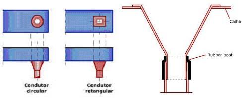 : Embocadura do condutor vertical com funil de saída