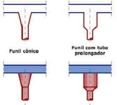 : Tubo prolongador em lugar de funil cônico convencional