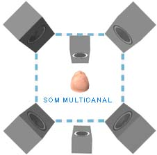 Sistema de som multicanal (surround)