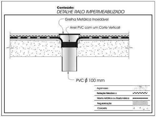 Famosos Impermeabilização : Coberturas não transitáveis | Fórum da Construção CO15