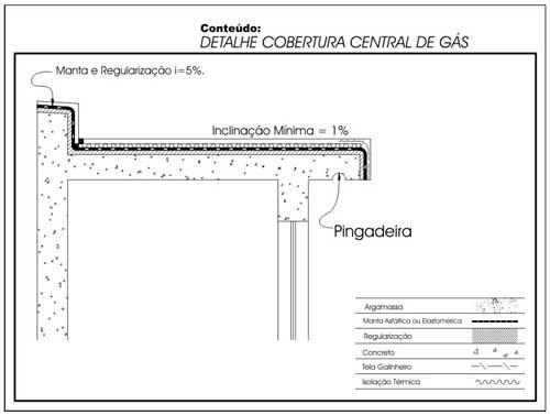 Muito Impermeabilização : Coberturas não transitáveis | Fórum da Construção ZR28
