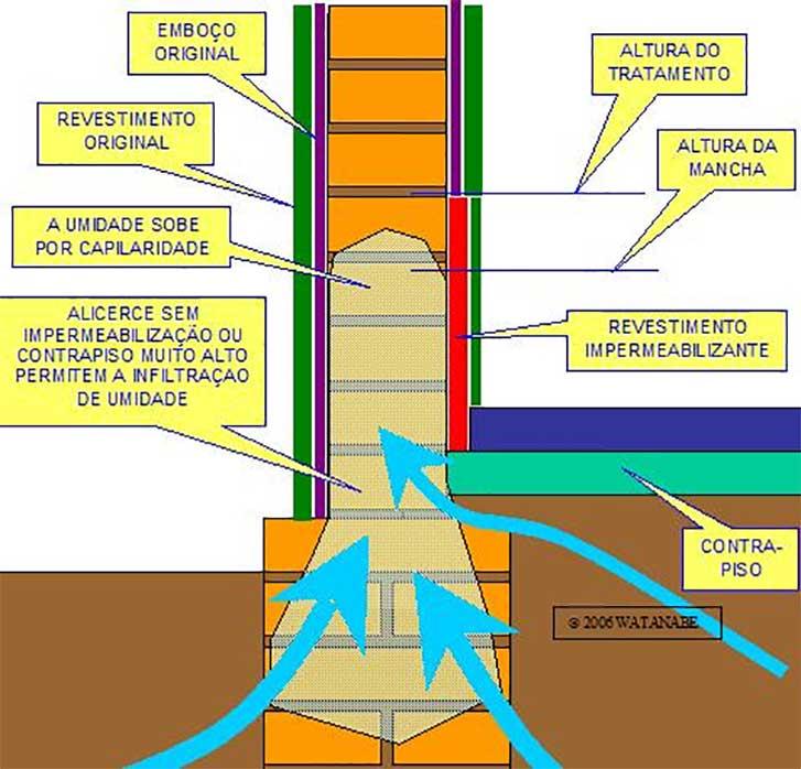 Patologias causadas por infiltra o em edifica es f rum - Impermeabilizante para paredes ...