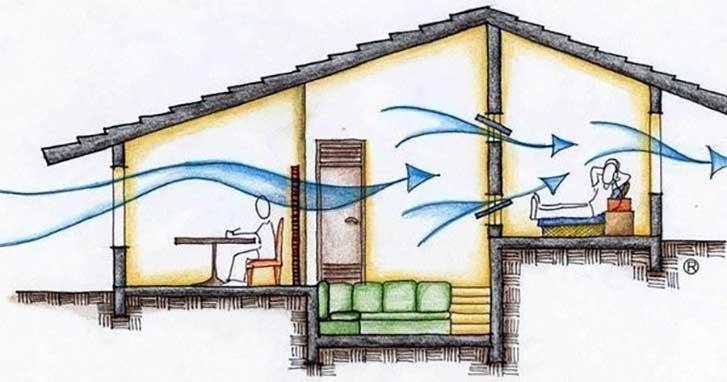 Resultado de imagem para ventilação natural cruzada